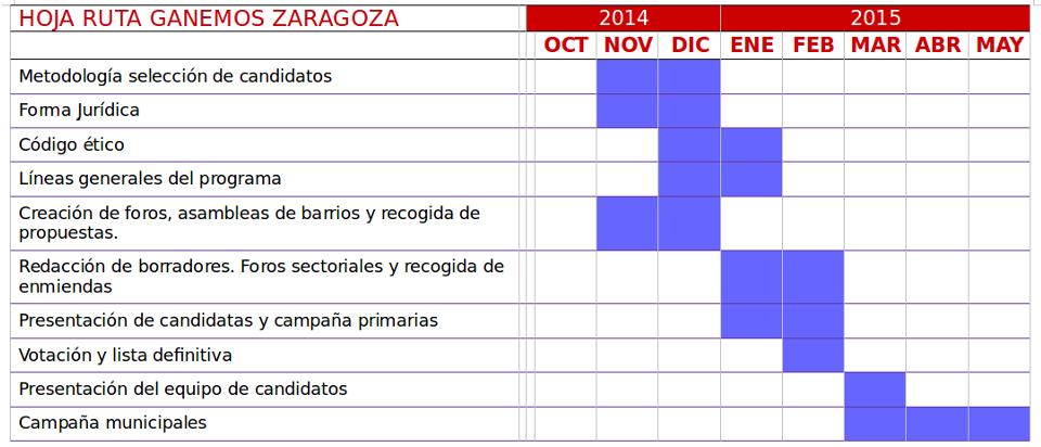 [cml_meya_alt itz='288']Cronograma fuella de ruta Ganemos Zaragoza[/cml_meya_alt]