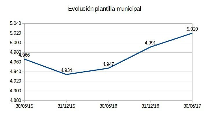 La plantilla municipal se incrementa en 73 personas en un año