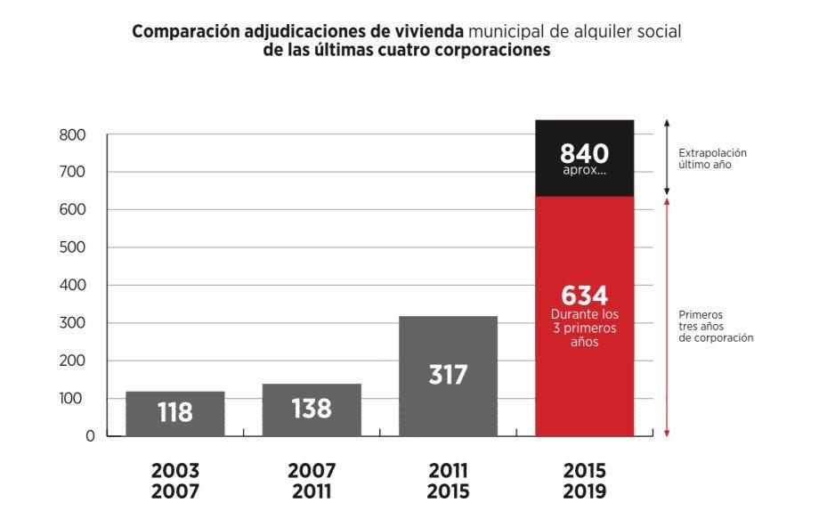 Multiplicamos la respuesta municipal a la emergencia habitacional desde 2015